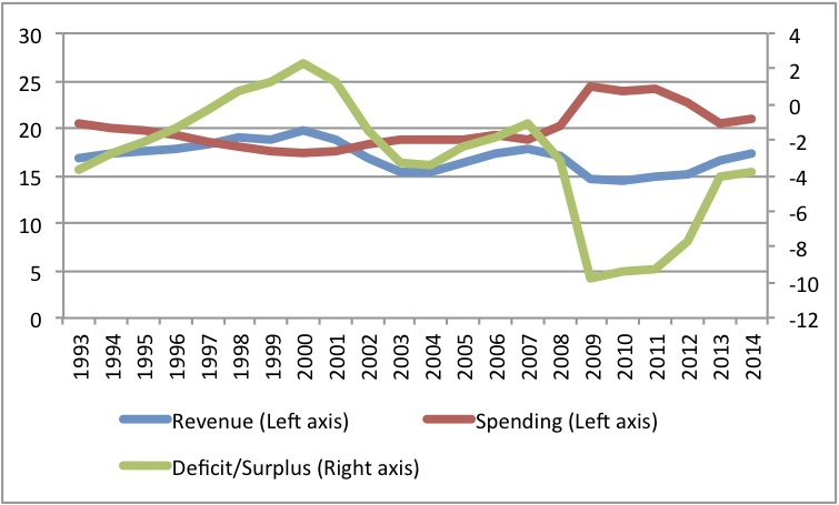 fiscalresults