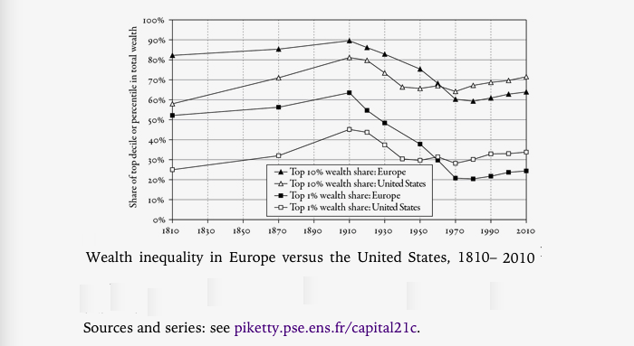 Piketty-wealth inequality