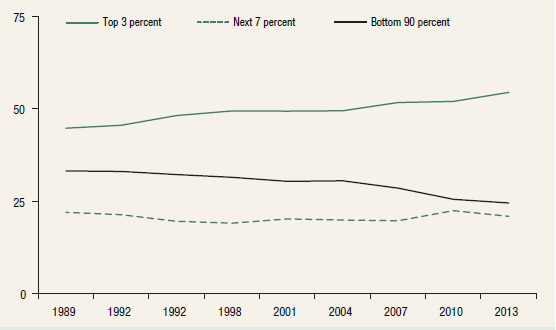 Wealth shares by wealth percentile, 1989–2013