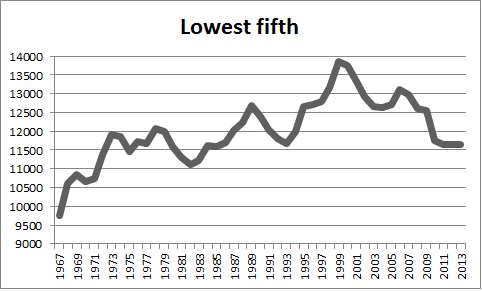 lowest fifth