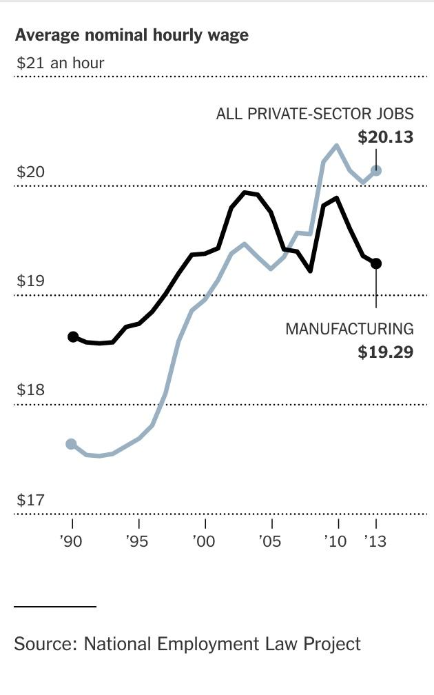 manufacturingwage