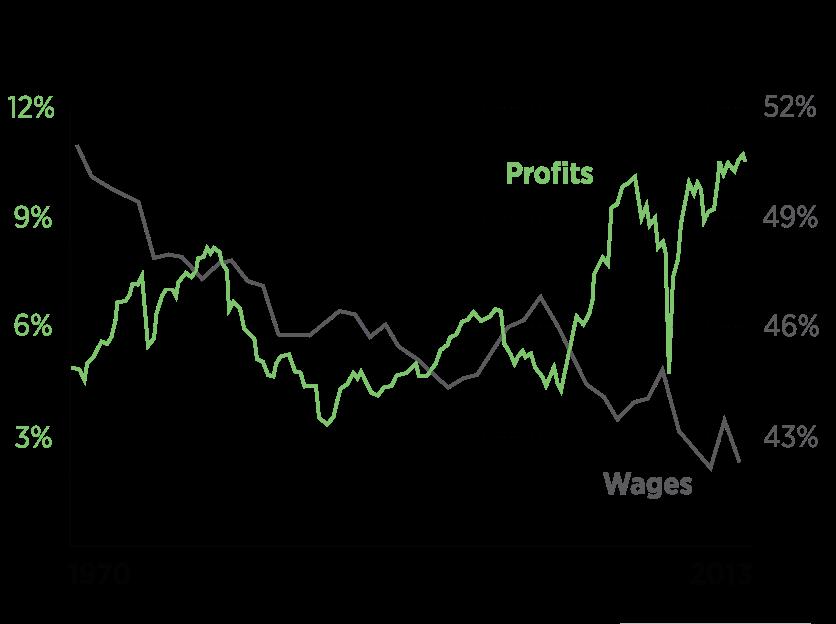 Profits_vs._wages__2_.0